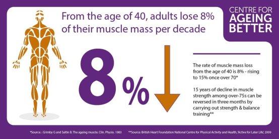 Muscle loss as we age